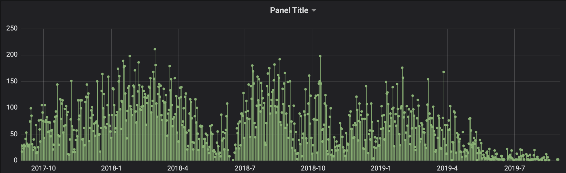 one year of churning comments