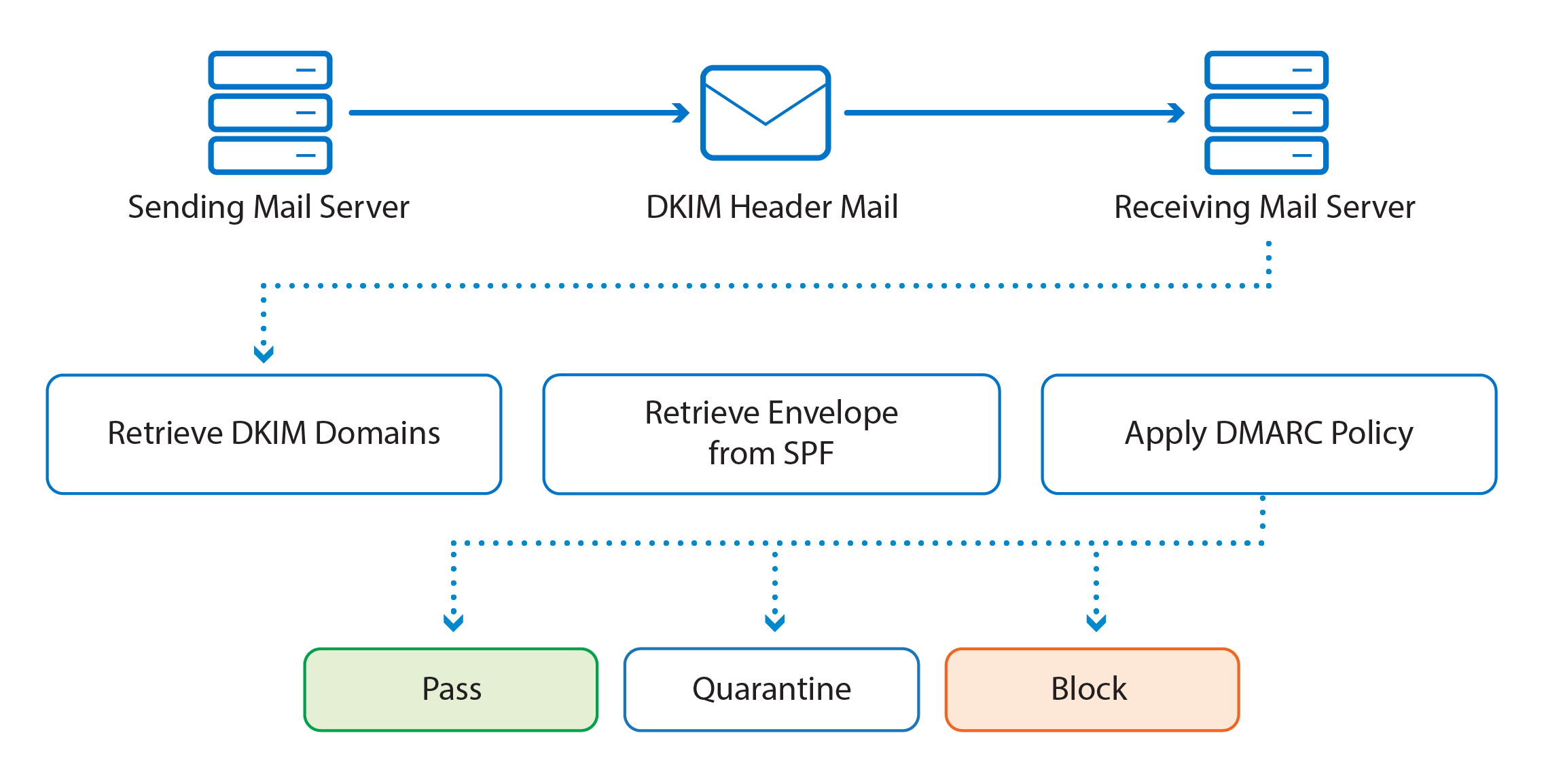 DMARC policy diagram