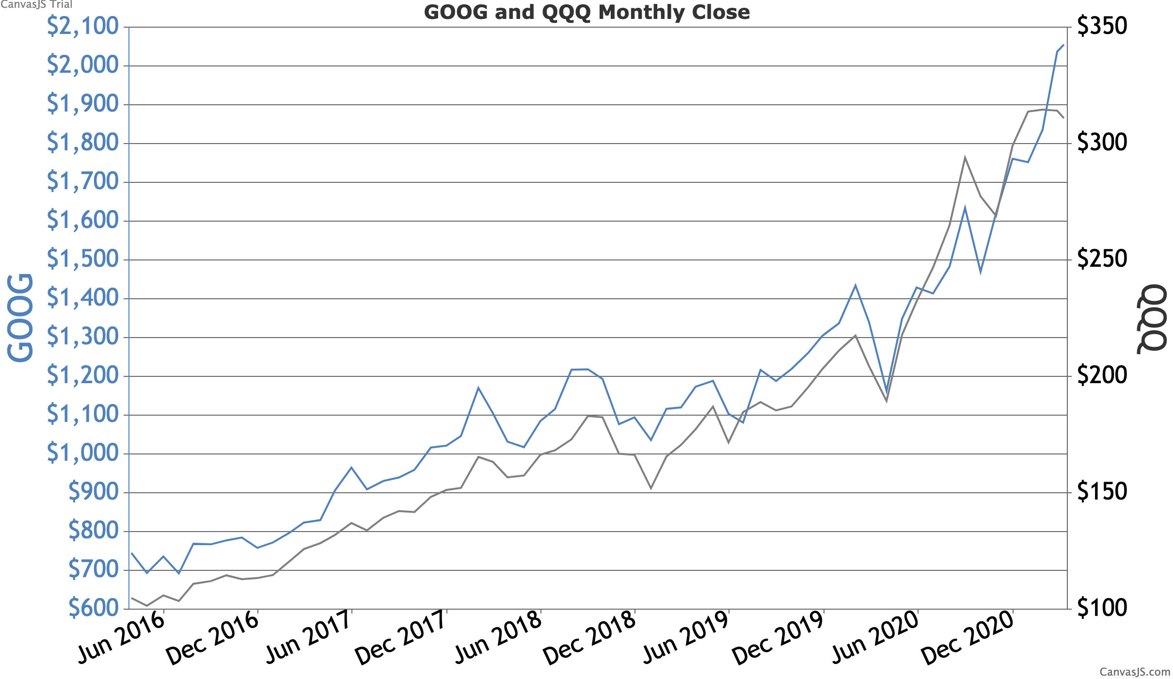 Google stock and QQQ, an index that is heavily tech weighted